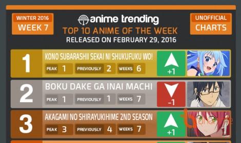 Bảng xếp hạng tuần 7 anime mùa đông, ngôi vương đã đổi